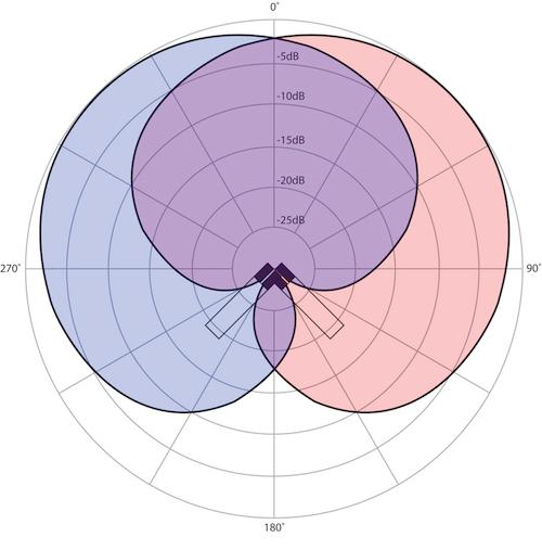 Risposta-polare-Stereo-1 5 diagrammi polari che ogni video maker dovrebbe conoscere!